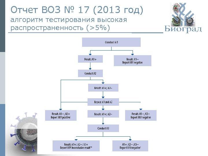 Отчет ВОЗ № 17 (2013 год) алгоритм тестирования высокая распространенность (>5%) © ЗАО «Биоград»