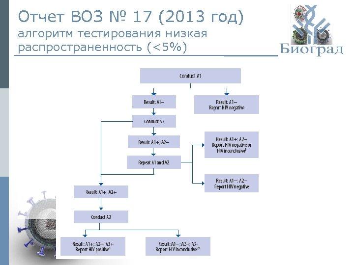Отчет ВОЗ № 17 (2013 год) алгоритм тестирования низкая распространенность (<5%) © ЗАО «Биоград»