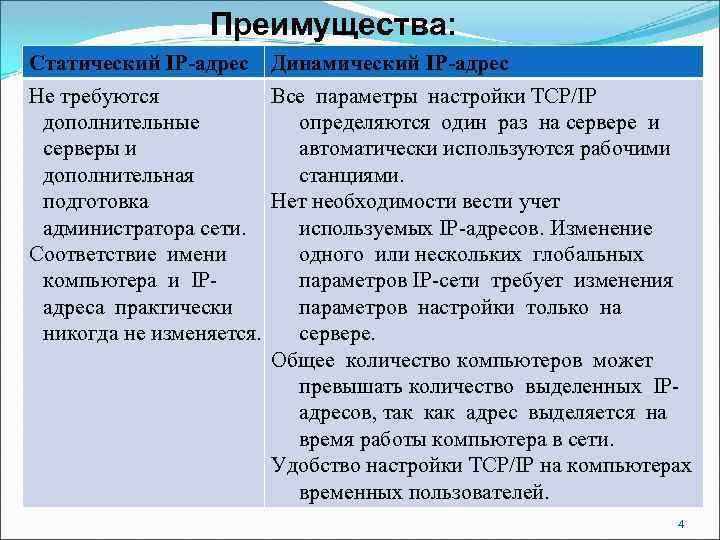 Преимущества: Статический IP-адрес Динамический IP-адрес Не требуются Все параметры настройки TCP/IP дополнительные определяются один