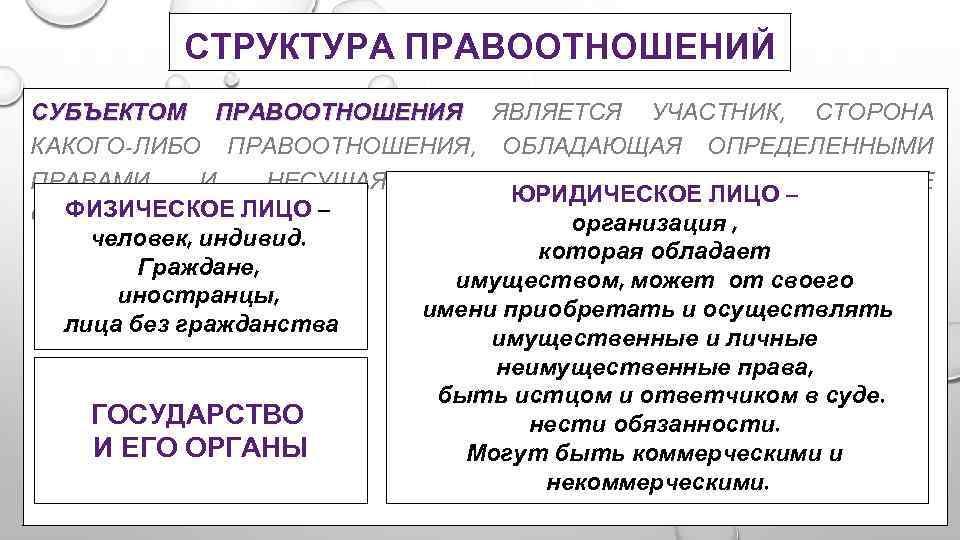 Структура Правоотношений Шпаргалка