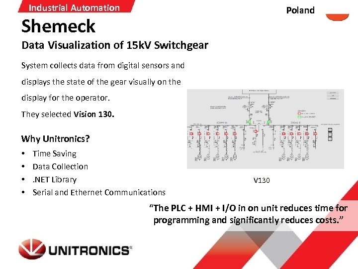Industrial Automation Poland Shemeck Data Visualization of 15 k. V Switchgear System collects data