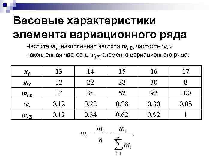 Весовые характеристики элемента вариационного ряда Частота mi, накопленная частота mi S, частость wi и