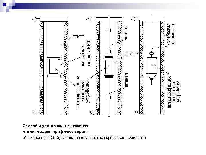 Способы установки в скважинах магнитных депарафинизаторов: а) в колонне НКТ, б) в колонне штанг,