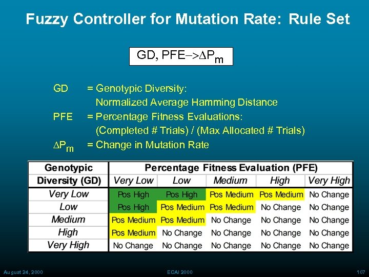 Fuzzy Controller for Mutation Rate: Rule Set GD, PFE-> Pm GD PFE Pm August