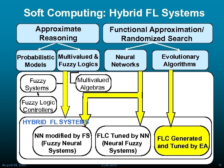 Soft Computing: Hybrid FL Systems Approximate Reasoning Functional Approximation/ Randomized Search Probabilistic Multivalued &