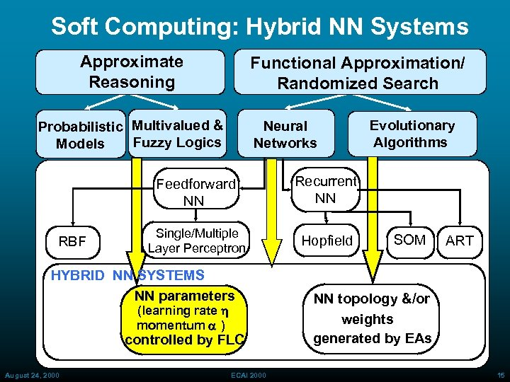 Soft Computing: Hybrid NN Systems Approximate Reasoning Functional Approximation/ Randomized Search Probabilistic Multivalued &