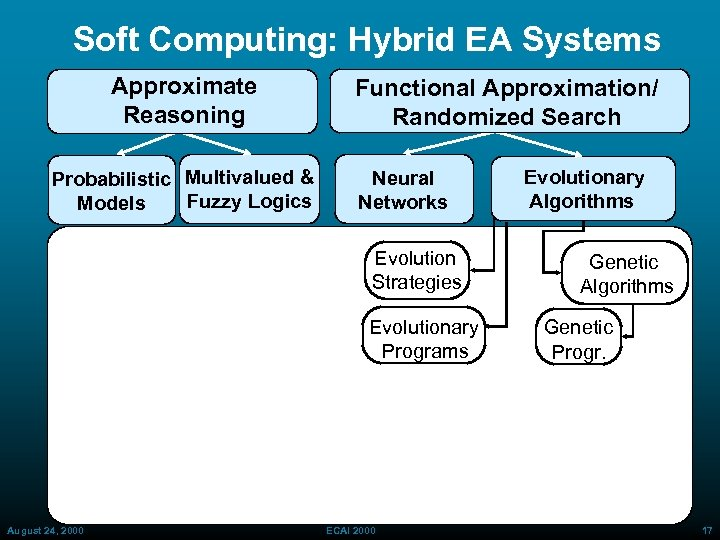 Soft Computing: Hybrid EA Systems Approximate Reasoning Probabilistic Multivalued & Fuzzy Logics Models Functional