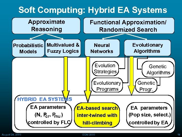 Soft Computing: Hybrid EA Systems Approximate Reasoning Functional Approximation/ Randomized Search Probabilistic Multivalued &