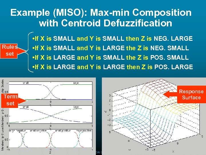 Example (MISO): Max-min Composition with Centroid Defuzzification Rules set • If X is SMALL