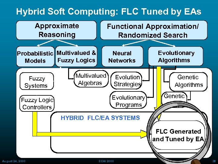 Hybrid Soft Computing: FLC Tuned by EAs Approximate Reasoning Functional Approximation/ Randomized Search Probabilistic
