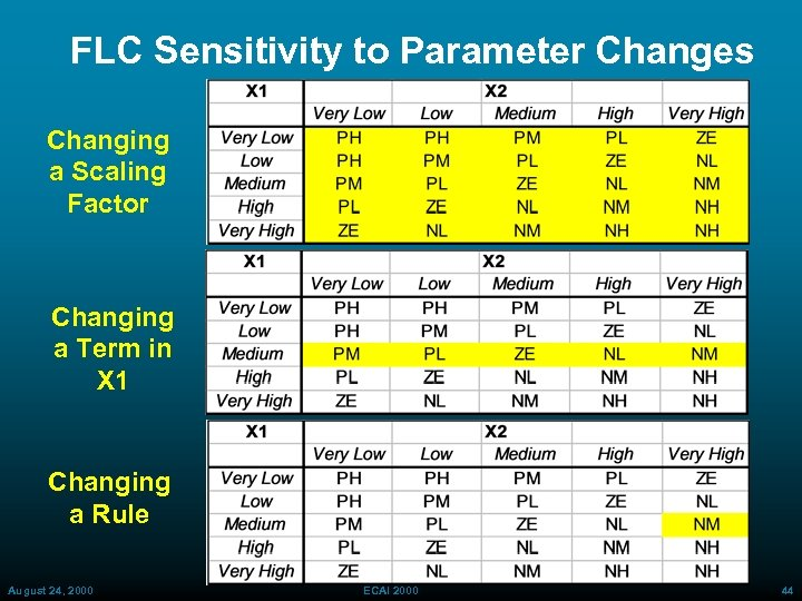 FLC Sensitivity to Parameter Changes Changing a Scaling Factor Changing a Term in X