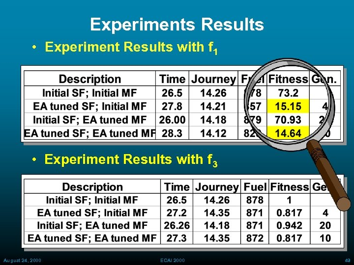 Experiments Results • Experiment Results with f 1 • Experiment Results with f 3
