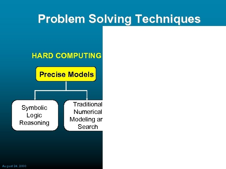 Problem Solving Techniques HARD COMPUTING SOFT COMPUTING Precise Models Approximate Models Symbolic Logic Reasoning