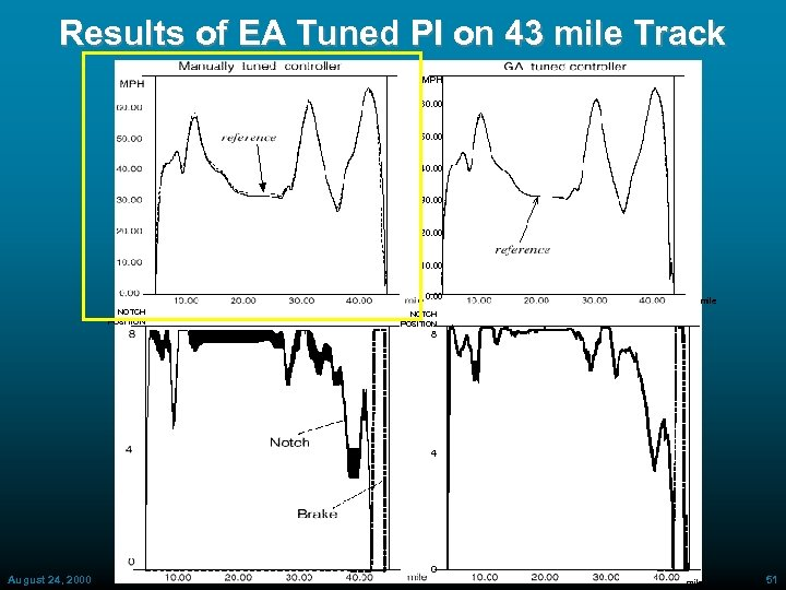 Results of EA Tuned PI on 43 mile Track MPH 60. 00 50. 00