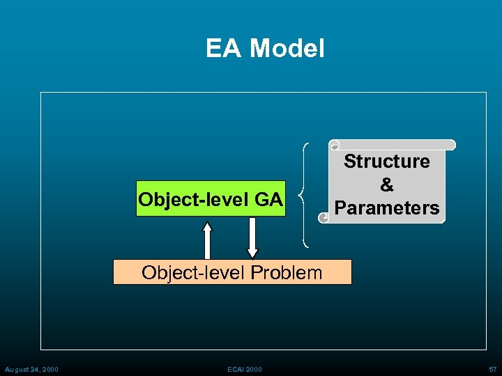 EA Model Object-level GA Structure & Parameters Object level Problem August 24, 2000 ECAI