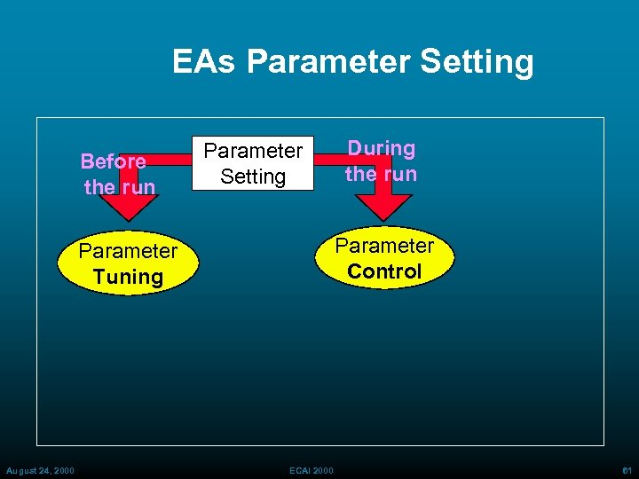 EAs Parameter Setting Before the run Parameter Setting Parameter Control Parameter Tuning August 24,