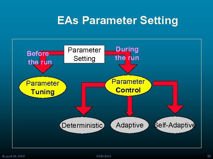 EAs Parameter Setting Before the run Parameter Setting Parameter Control Parameter Tuning Deterministic August