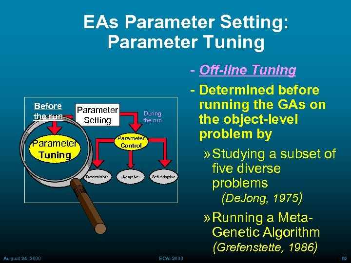 EAs Parameter Setting: Parameter Tuning Before the run Parameter Setting Parameter Control Parameter Tuning