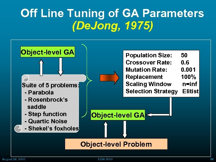 Off Line Tuning of GA Parameters (De. Jong, 1975) Object-level GA Suite of 5
