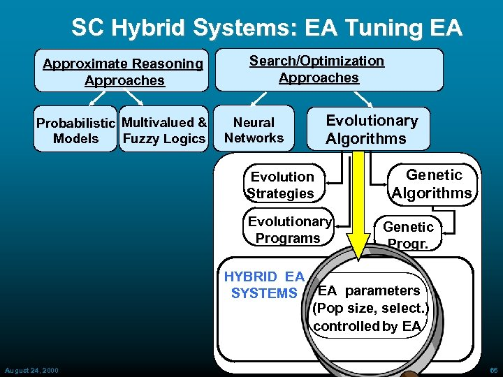 SC Hybrid Systems: EA Tuning EA Approximate Reasoning Approaches Probabilistic Multivalued & Fuzzy Logics