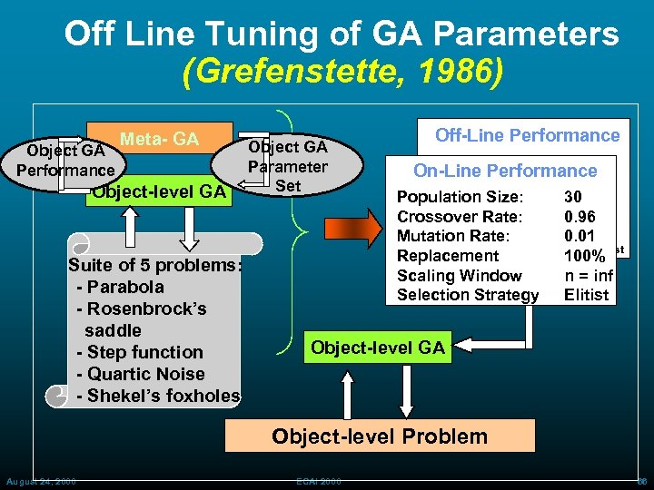 Off Line Tuning of GA Parameters (Grefenstette, 1986) Object GA Performance Meta- GA Object-level