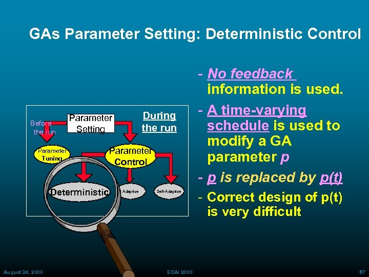 GAs Parameter Setting: Deterministic Control Before the run Parameter Tuning Deterministic August 24, 2000