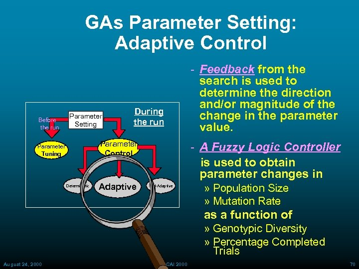 GAs Parameter Setting: Adaptive Control Before the run Parameter Setting During the run Parameter