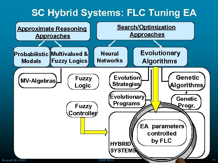 SC Hybrid Systems: FLC Tuning EA Search/Optimization Approaches Approximate Reasoning Approaches Probabilistic Multivalued &