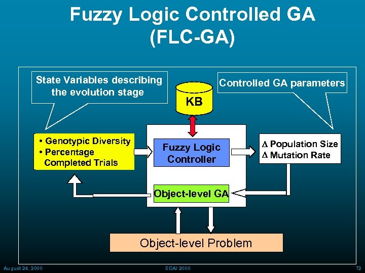 Fuzzy Logic Controlled GA (FLC-GA) State Variables describing the evolution stage • Genotypic Diversity