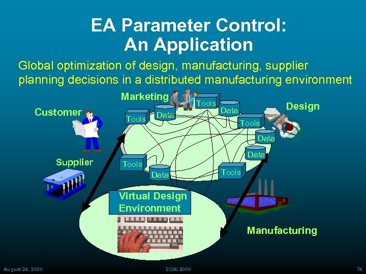 EA Parameter Control: An Application Global optimization of design, manufacturing, supplier planning decisions in