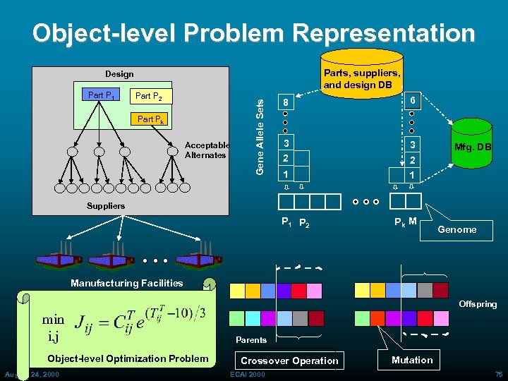 Object-level Problem Representation Parts, suppliers, and design DB Part P 1 Part P 2