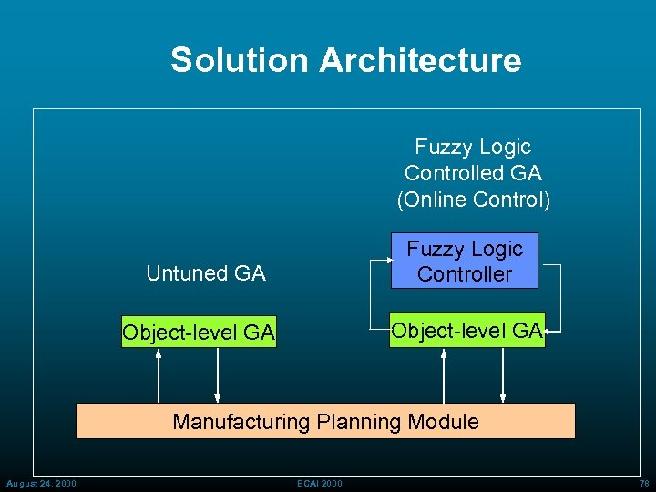 Solution Architecture Fuzzy Logic Controlled GA (Online Control) Fuzzy Logic Controller Untuned GA Object