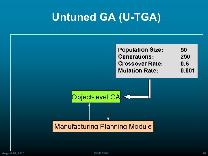 Untuned GA (U-TGA) Population Size: Generations: Crossover Rate: Mutation Rate: 50 250 0. 6