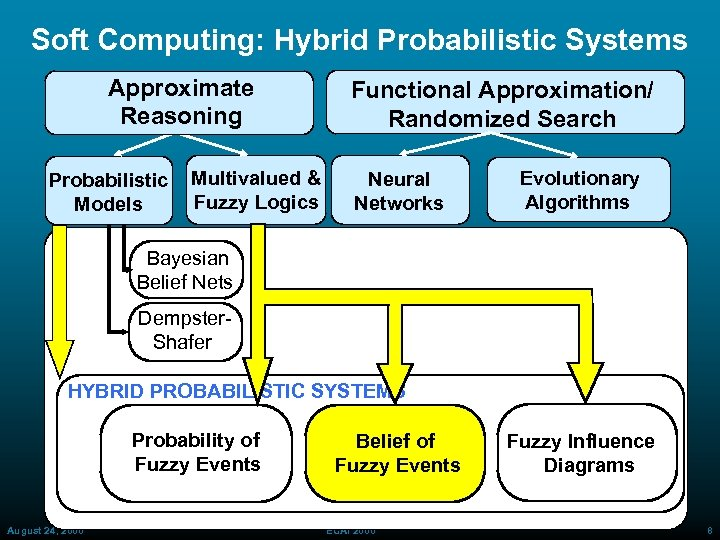 Soft Computing: Hybrid Probabilistic Systems Approximate Reasoning Probabilistic Models Multivalued & Fuzzy Logics Functional