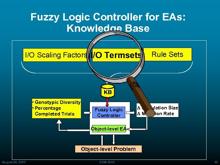 Fuzzy Logic Controller for EAs: Knowledge Base I/O Scaling Factors I/O Termsets Rule Sets