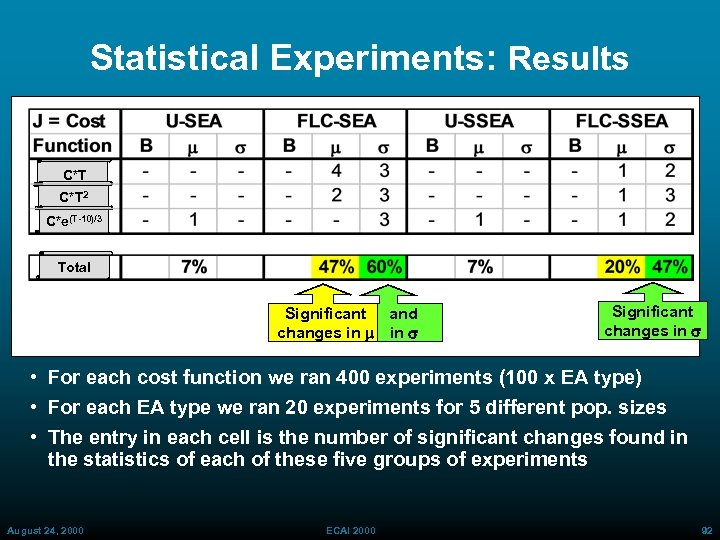 Statistical Experiments: Results C*T 2 C*e(T-10)/3 Total Significant and changes in m in s