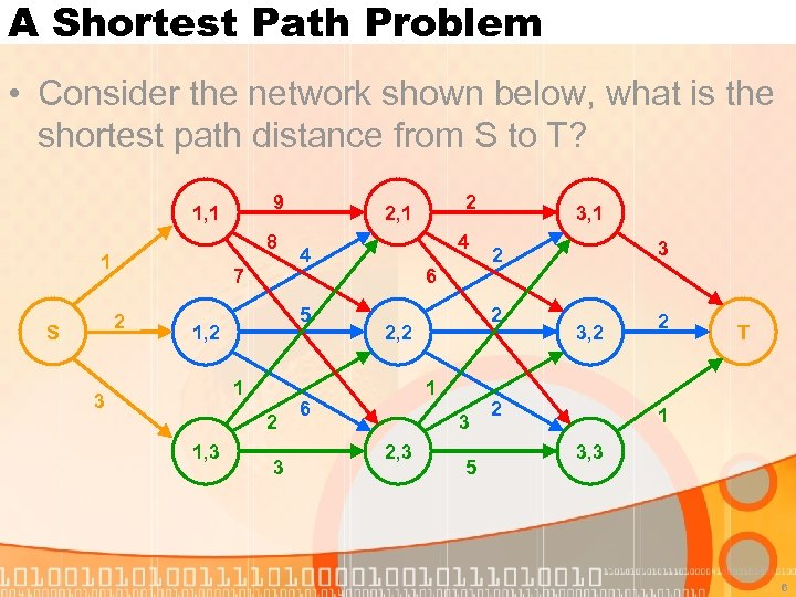 A Shortest Path Problem • Consider the network shown below, what is the shortest