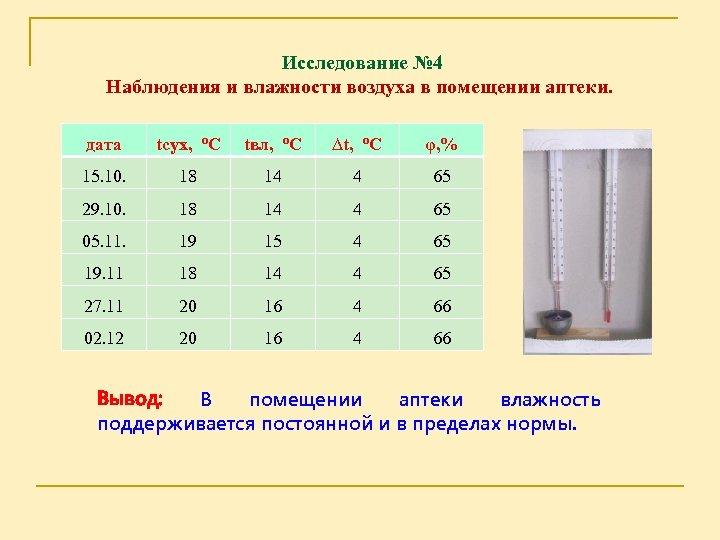 Исследование № 4 Наблюдения и влажности воздуха в помещении аптеки. дата tсух, о. С