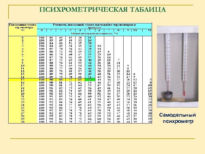 ПСИХРОМЕТРИЧЕСКАЯ ТАБЛИЦА Самодельный психрометр