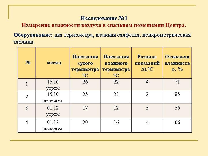 Исследование № 1 Измерение влажности воздуха в спальном помещении Центра. Оборудование: два термометра, влажная