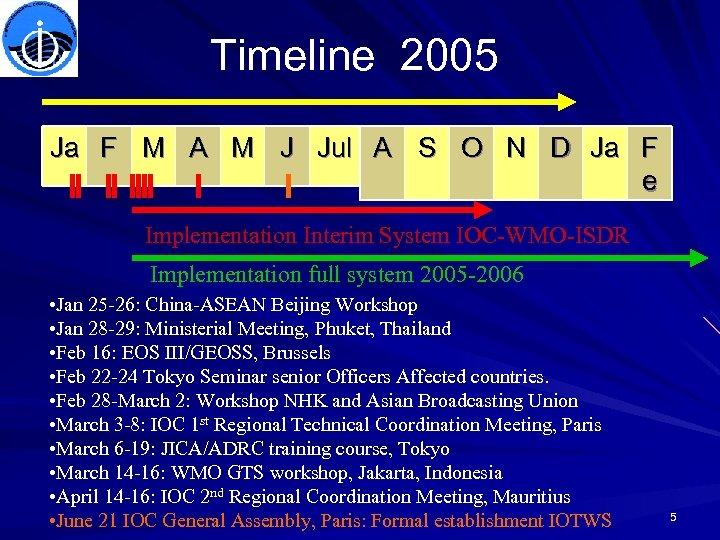 Timeline 2005 Ja F M A M J Jul A S O N D
