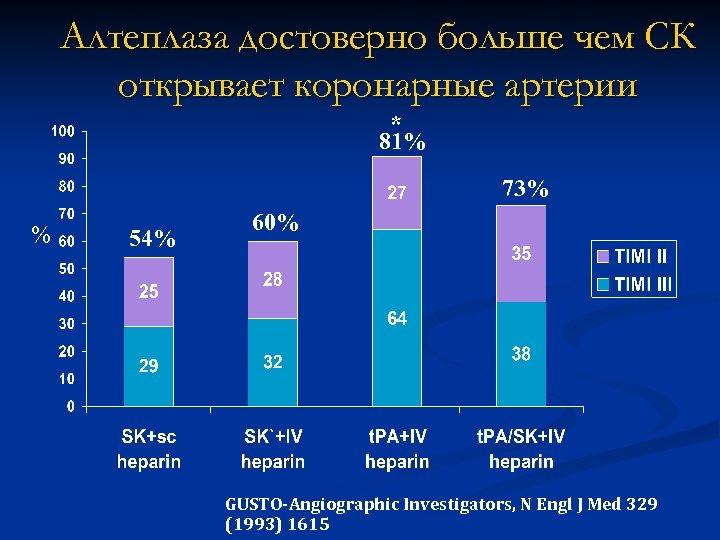 Алтеплаза достоверно больше чем СК открывает коронарные артерии * 81% 73% % 54% 60%