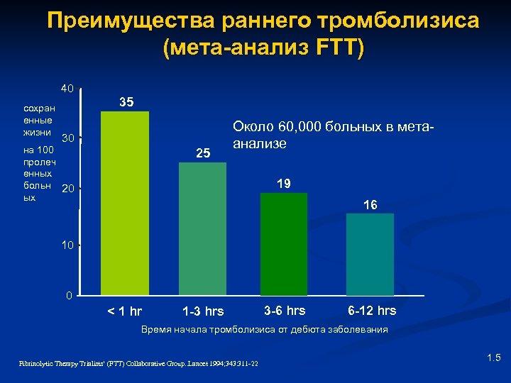 Преимущества раннего тромболизиса (мета-анализ FTT) 40 сохран енные жизни 35 30 на 100 пролеч