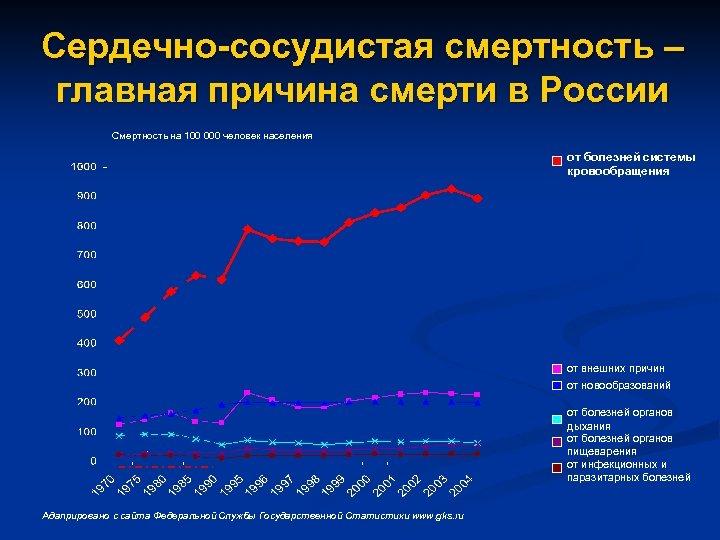 Сердечно-сосудистая смертность – главная причина смерти в России Смертность на 100 000 человек населения