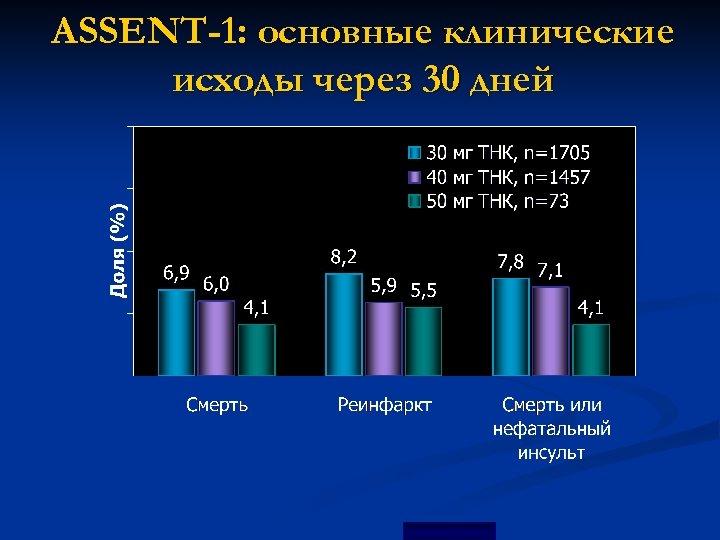 ASSENT-1: основные клинические исходы через 30 дней Cannon et al. , Circulation 1998