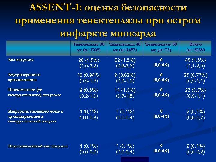 ASSENT-1: оценка безопасности применения тенектеплазы при остром инфаркте миокарда Тенектеплаза 30 Тенектеплаза 40 Тенектеплаза