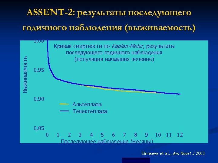 ASSENT-2: результаты последующего годичного наблюдения (выживаемость) Выживаемость 1, 00 Кривая смертности по Kaplan-Meier, результаты