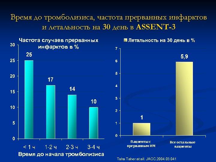 Время до тромболизиса, частота прерванных инфарктов и летальность на 30 день в ASSENT-3 Частота