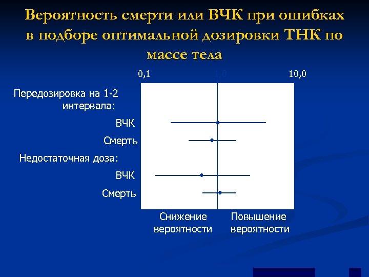 Вероятность смерти или ВЧК при ошибках в подборе оптимальной дозировки ТНК по массе тела