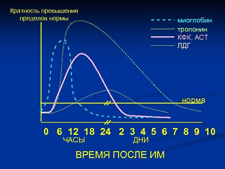Кратность превышения пределов нормы миоглобин тропонин КФК, АСТ ЛДГ норма 0 6 12 18